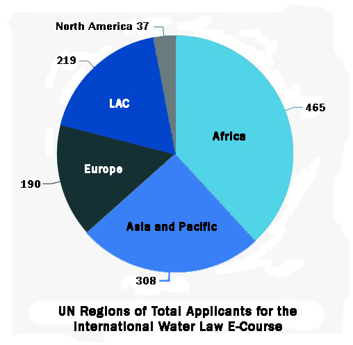 Applicants for International Water Law