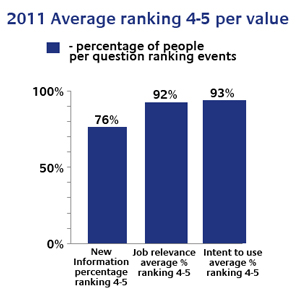 2011 Average Ranking 4-5 percentage