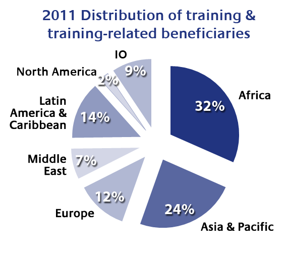 pie chart of 2010-20101 beneficiaries