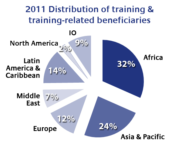 2011 Distribution of beneficiaries