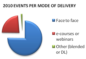 2010 UNITAR events per mode of delivery