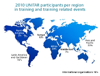 2010 UNITAR beneficiaries statistic